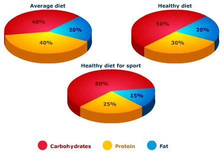 Eat healthy food essay